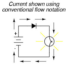 conventional versus electron flowconventional flow notation of current