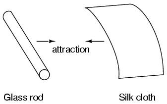 Glass Rod Silk Cloth Attraction