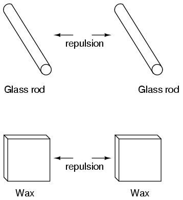 Glass Rod Wax Repulsion