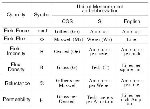 Magnetic Units Of Measurement
